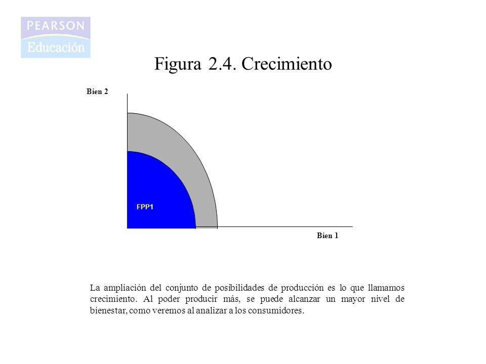 Figura 2.4. Crecimiento Bien 2. Bien 1. FPP2. FPP1.