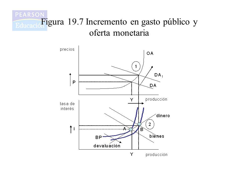 Figura 19.7 Incremento en gasto público y oferta monetaria
