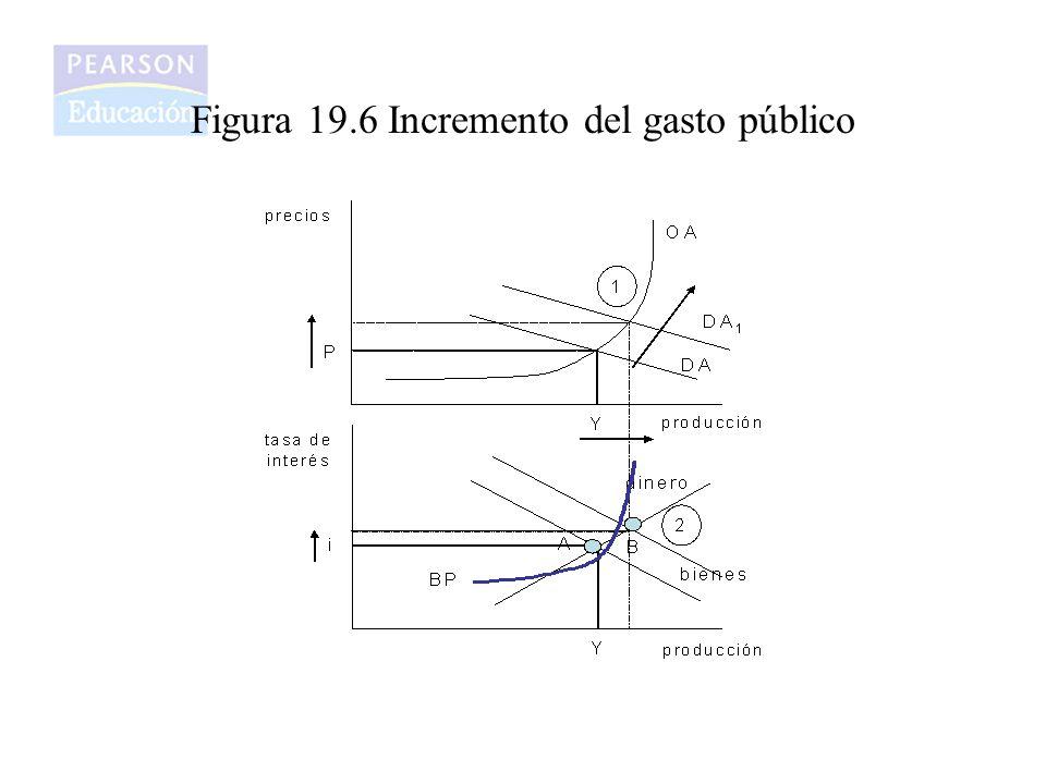 Figura 19.6 Incremento del gasto público