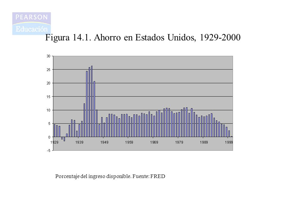 Figura 14.1. Ahorro en Estados Unidos, 1929-2000