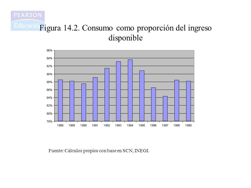 Figura 14.2. Consumo como proporción del ingreso disponible