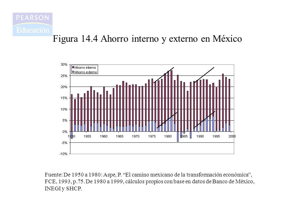 Figura 14.4 Ahorro interno y externo en México
