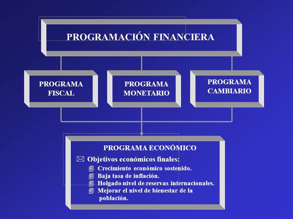 PROGRAMACIÓN FINANCIERA