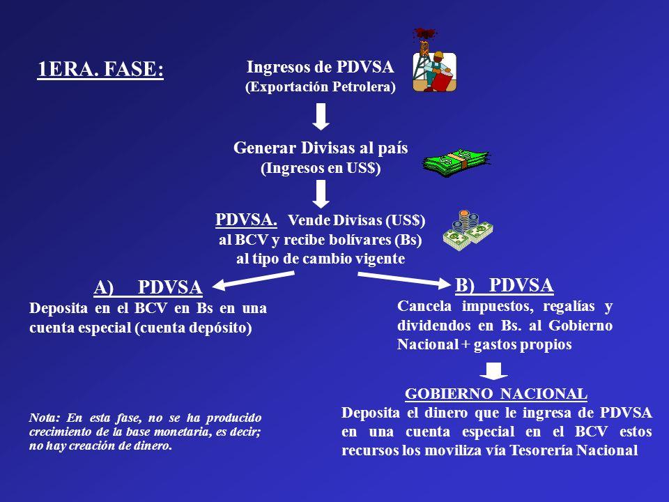 1ERA. FASE: A) PDVSA B) PDVSA Ingresos de PDVSA