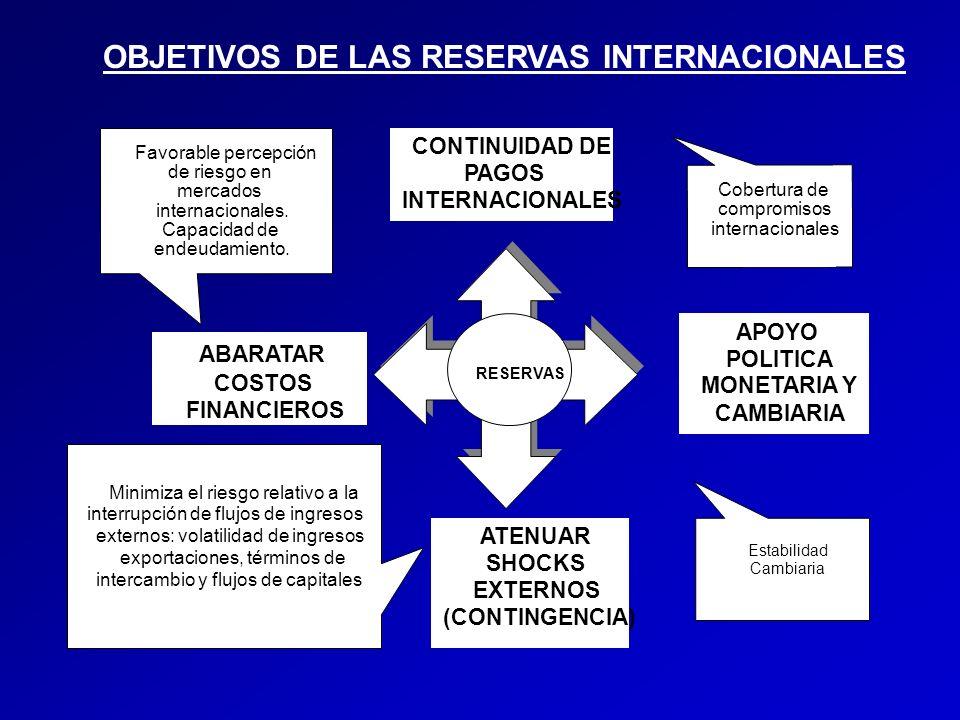 OBJETIVOS DE LAS RESERVAS INTERNACIONALES