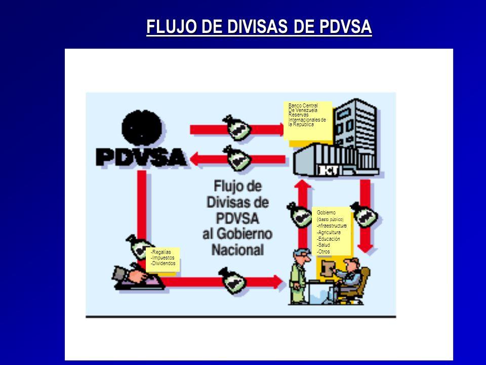 FLUJO DE DIVISAS DE PDVSA