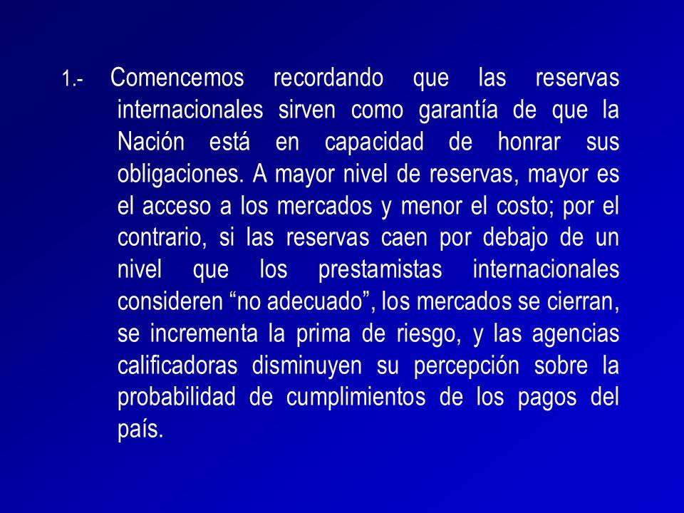 1.- Comencemos recordando que las reservas internacionales sirven como garantía de que la Nación está en capacidad de honrar sus obligaciones.