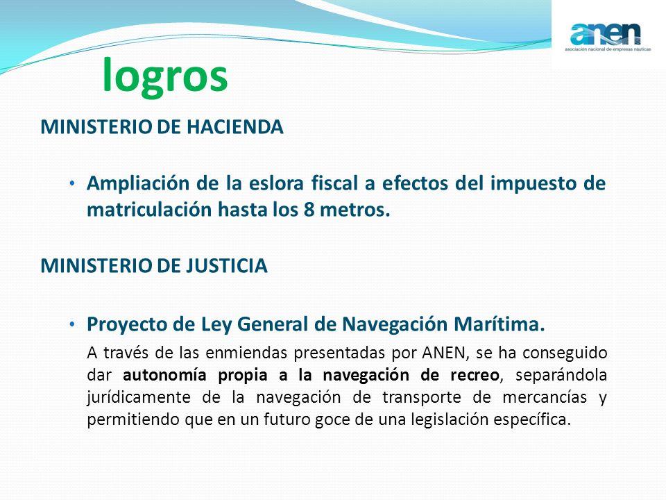 logros MINISTERIO DE HACIENDA