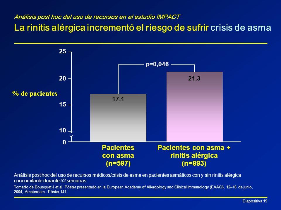 Pacientes con asma + rinitis alérgica (n=893)