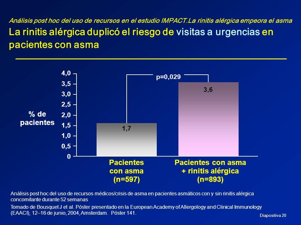 Pacientes con asma + rinitis alérgica