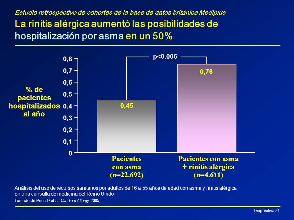 % de pacientes hospitalizados al año