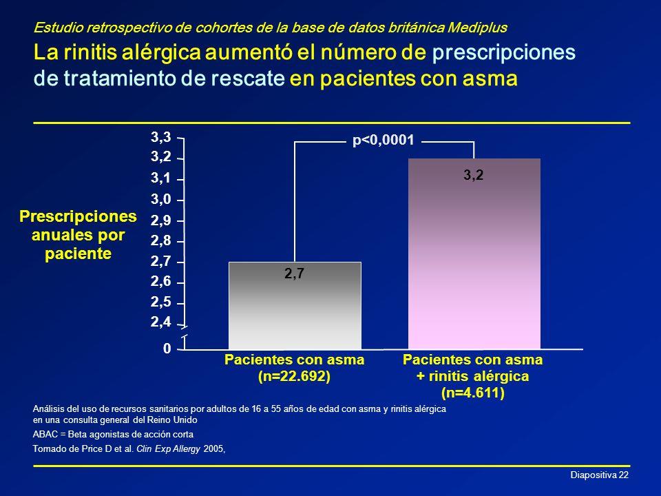 Prescripciones anuales por paciente + rinitis alérgica (n=4.611)
