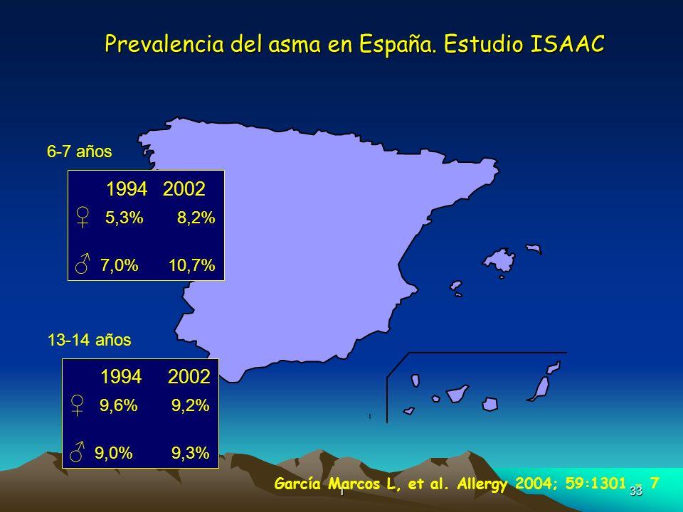 Prevalencia del asma en España. Estudio ISAAC
