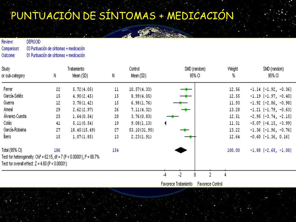 PUNTUACIÓN DE SÍNTOMAS + MEDICACIÓN