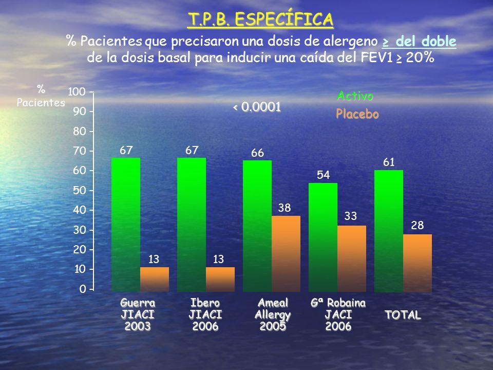 T.P.B. ESPECÍFICA % Pacientes que precisaron una dosis de alergeno ≥ del doble de la dosis basal para inducir una caída del FEV1 ≥ 20%