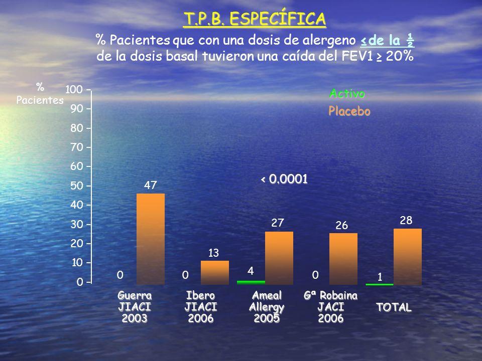 T.P.B. ESPECÍFICA % Pacientes que con una dosis de alergeno ≤de la ½ de la dosis basal tuvieron una caída del FEV1 ≥ 20%