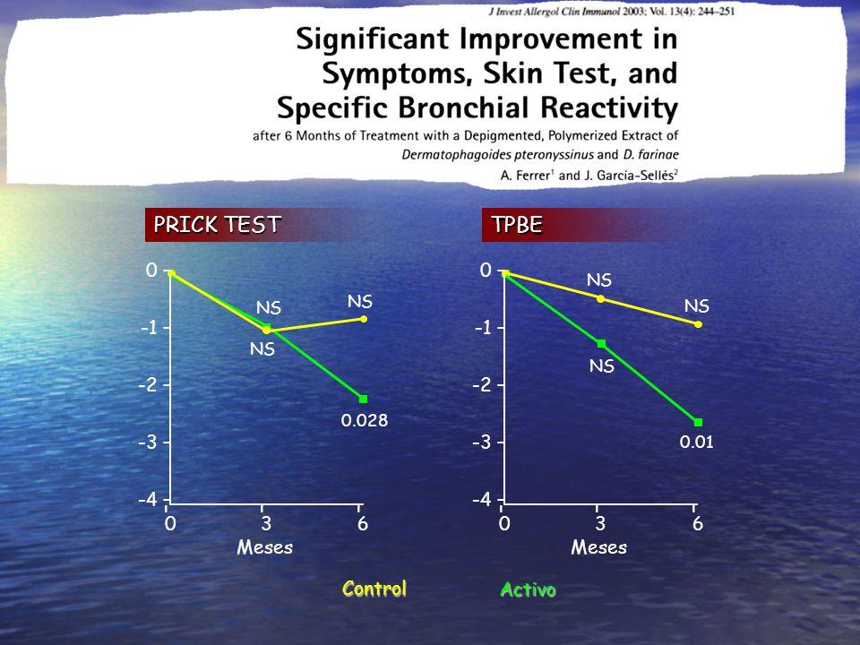 PRICK TEST TPBE 0 – -1 – -2 – -3 – -4 – – 3 6 Meses 0 – -1 – -2 – -3 –
