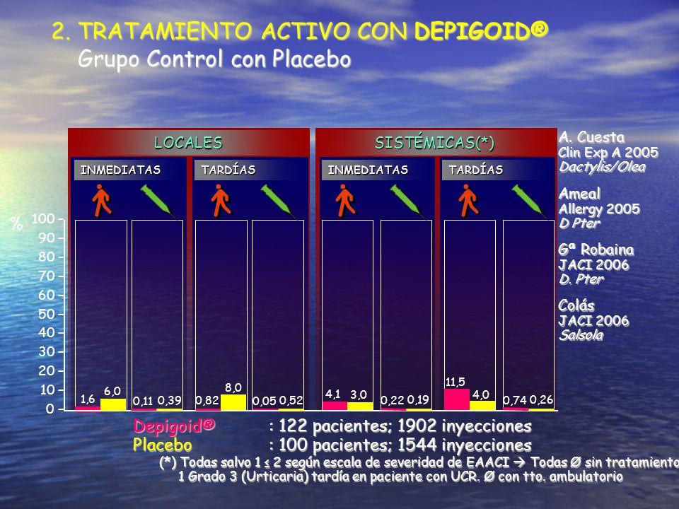 2. TRATAMIENTO ACTIVO CON DEPIGOID® Grupo Control con Placebo