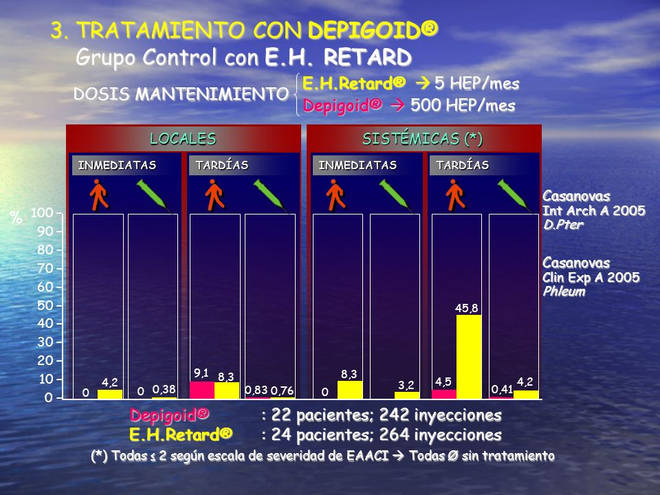 3. TRATAMIENTO CON DEPIGOID® Grupo Control con E.H. RETARD