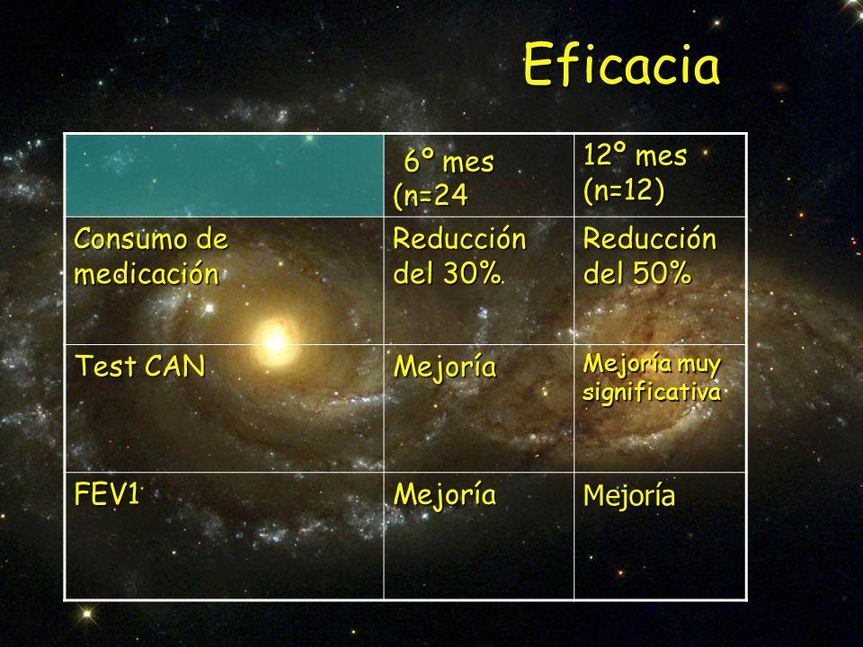Eficacia 6º mes (n=24 12º mes (n=12) Consumo de medicación