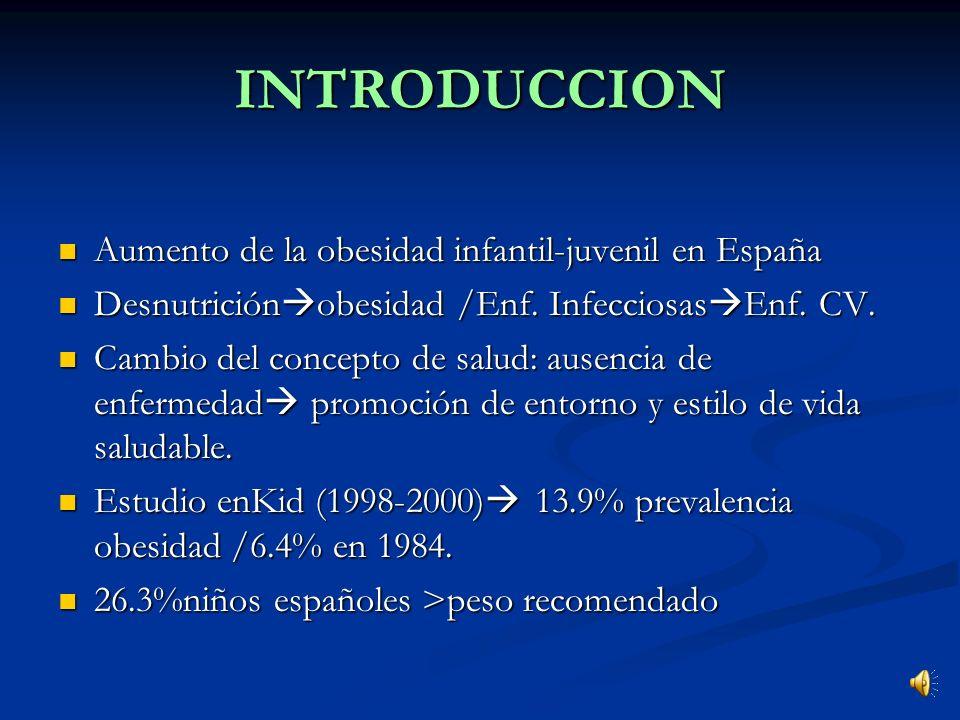 INTRODUCCION Aumento de la obesidad infantil-juvenil en España