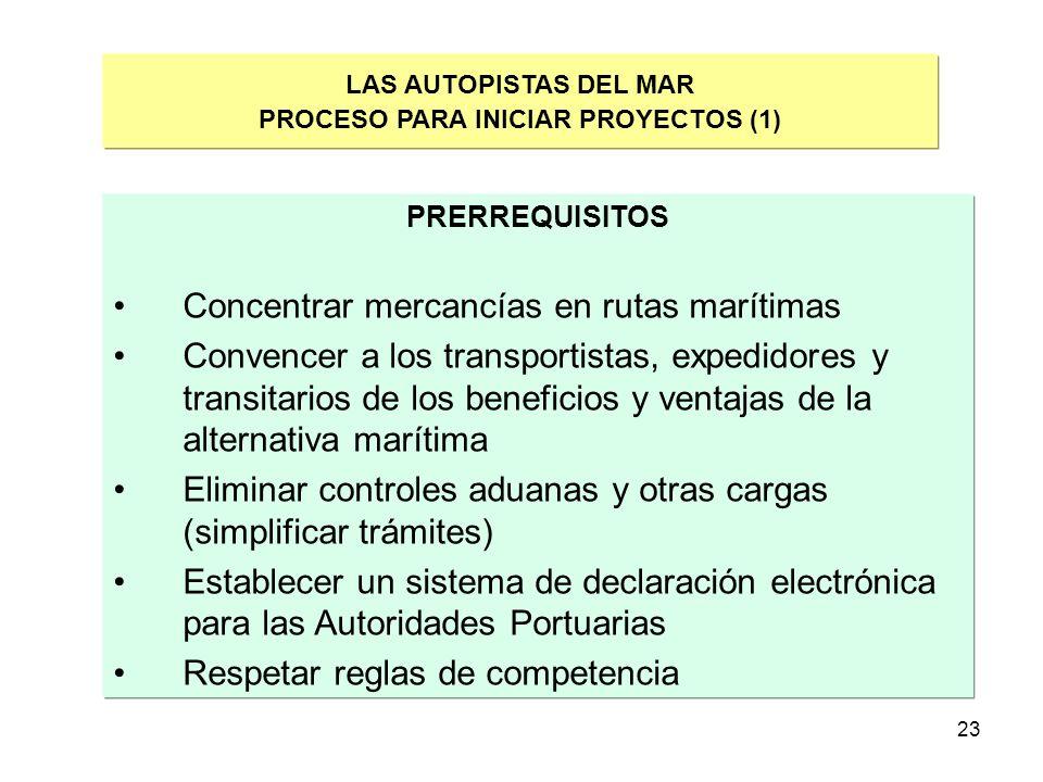 PROCESO PARA INICIAR PROYECTOS (1)