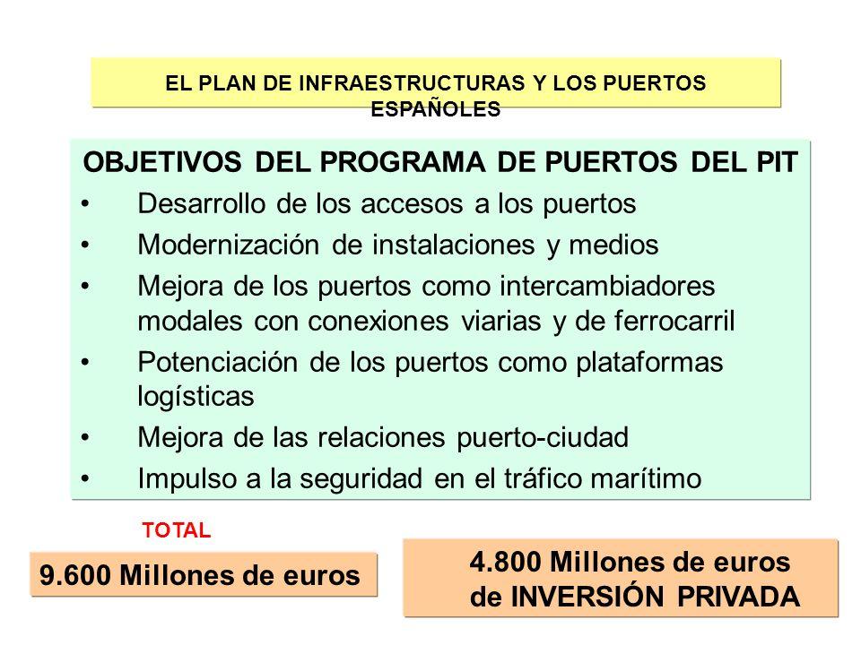 OBJETIVOS DEL PROGRAMA DE PUERTOS DEL PIT
