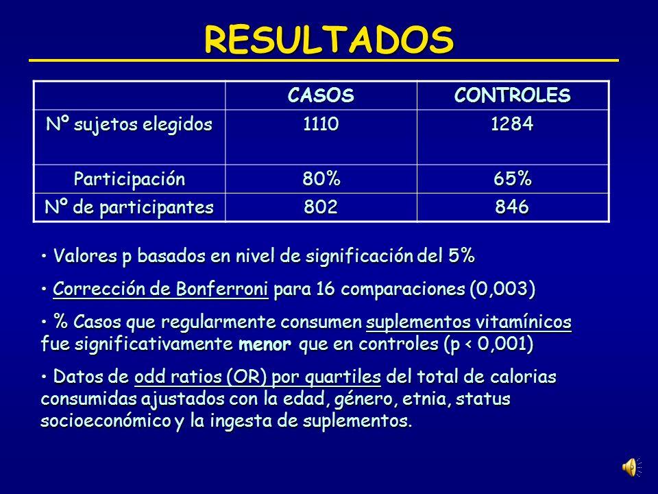 RESULTADOS CASOS CONTROLES Nº sujetos elegidos 1110 1284 Participación