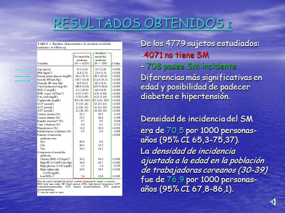 RESULTADOS OBTENIDOS I