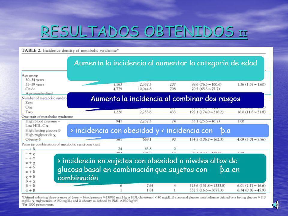 RESULTADOS OBTENIDOS II