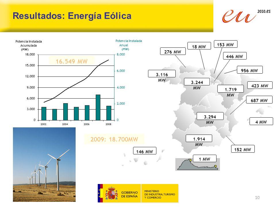 Resultados: Energía Eólica