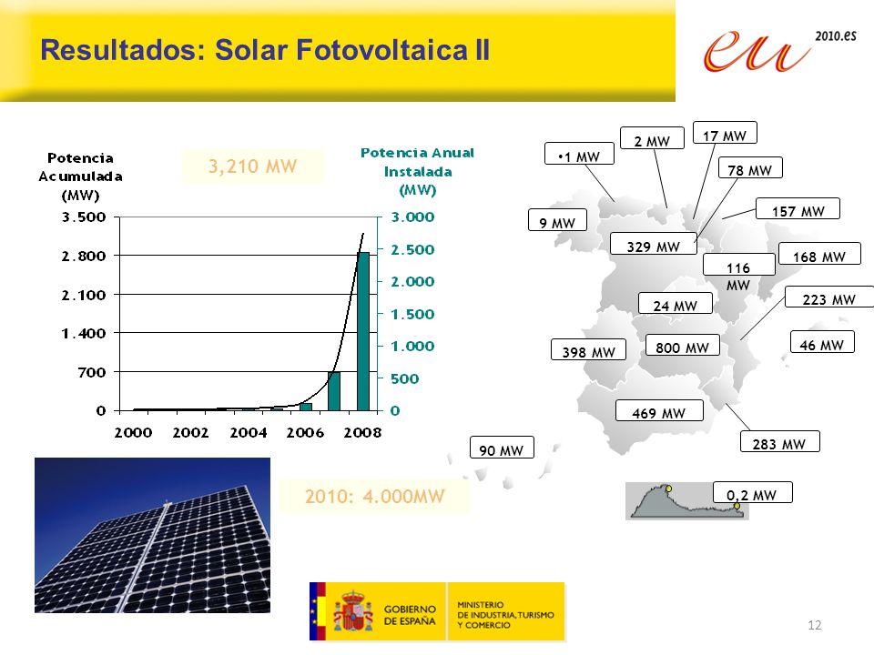 Resultados: Solar Fotovoltaica II