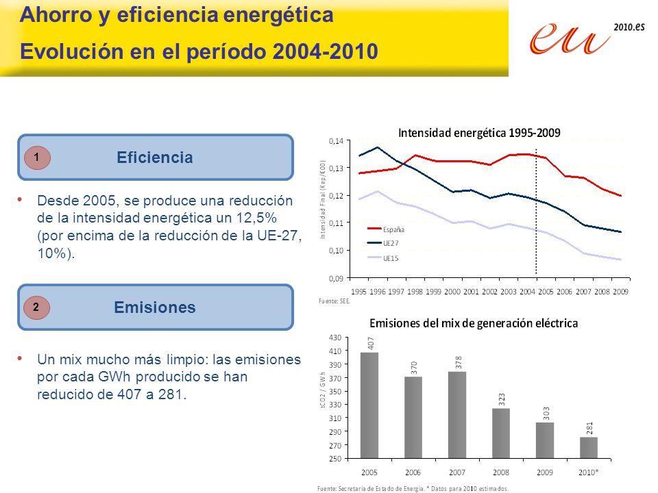Ahorro y eficiencia energética Evolución en el período 2004-2010