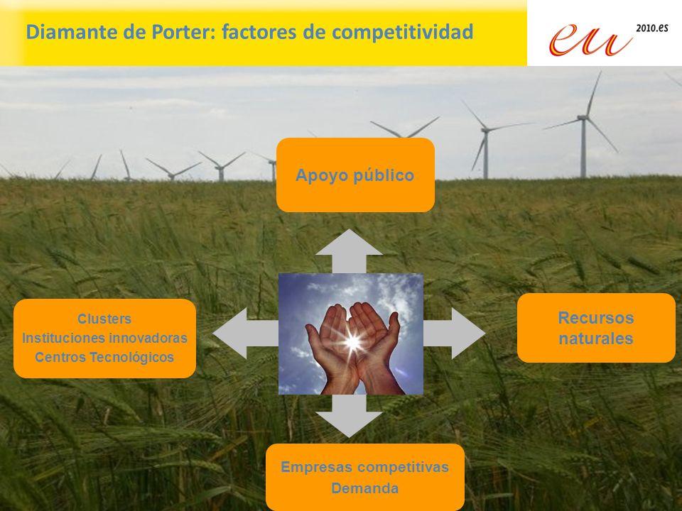 Instituciones innovadoras Empresas competitivas