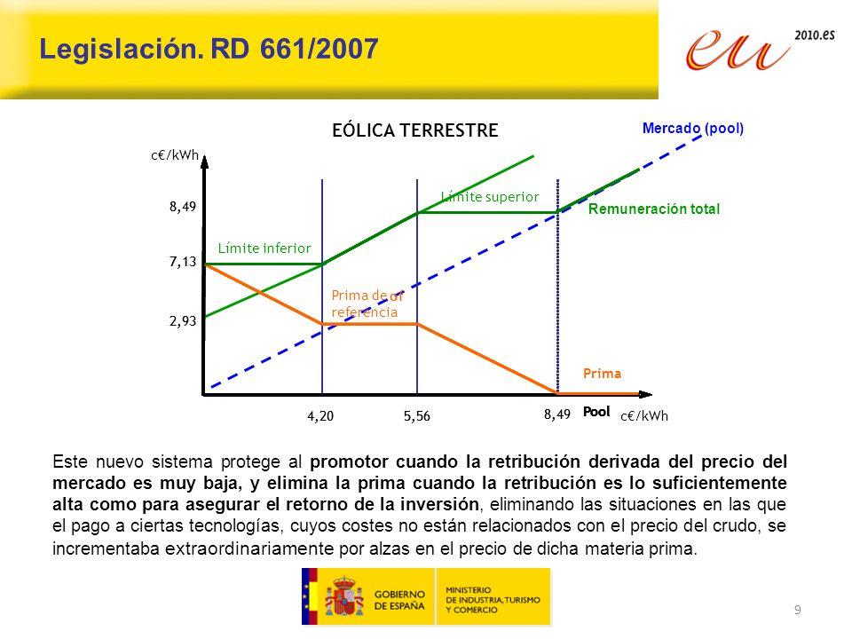Legislación. RD 661/2007 EÓLICA TERRESTRE