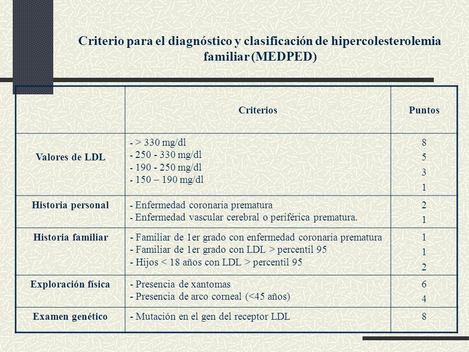 Criterio para el diagnóstico y clasificación de hipercolesterolemia familiar (MEDPED)