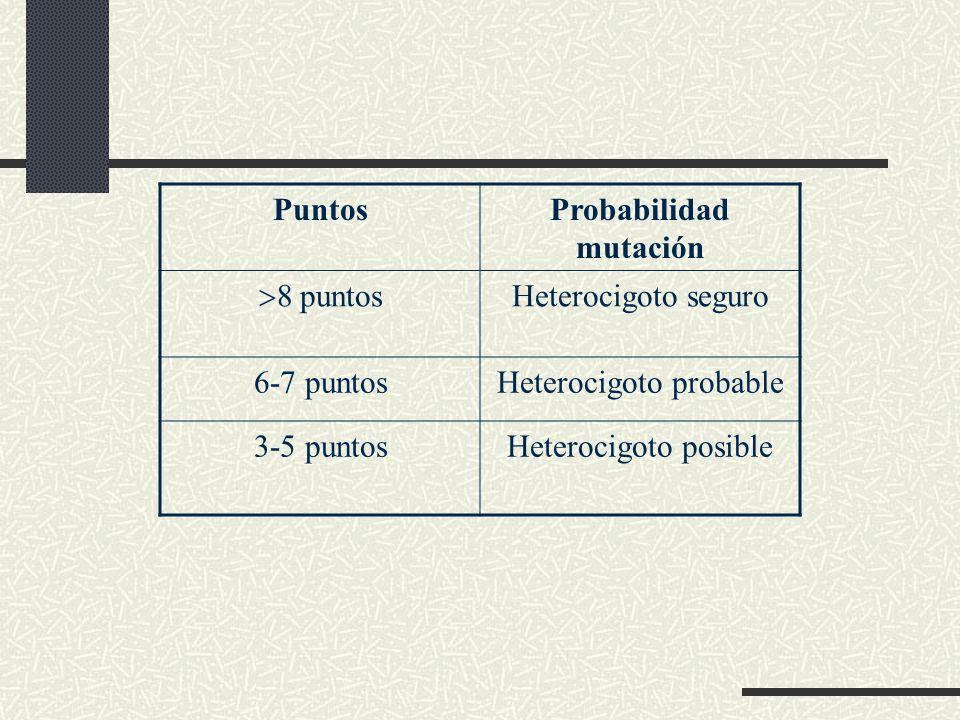 Probabilidad mutación