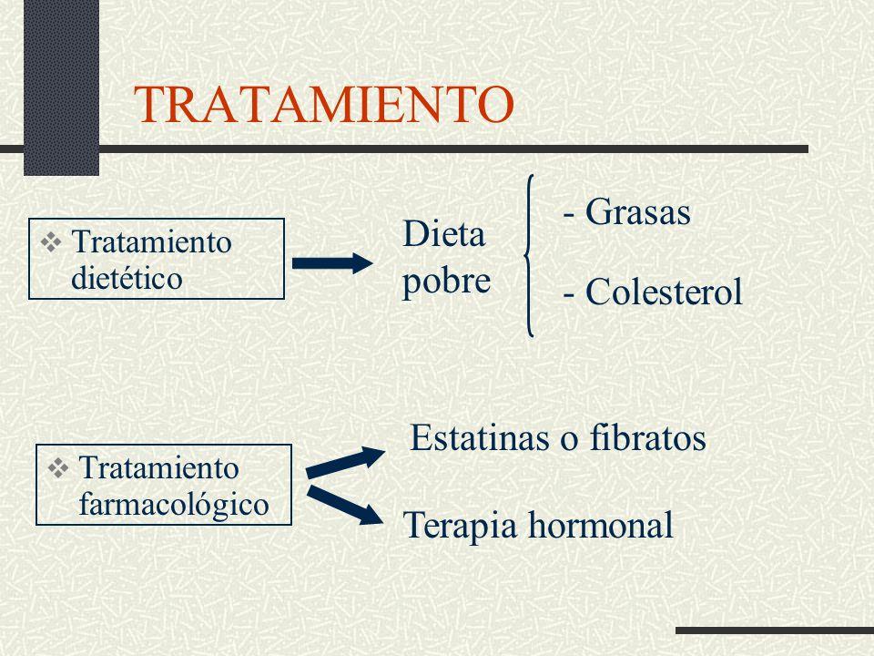 TRATAMIENTO - Grasas Dieta pobre - Colesterol Estatinas o fibratos