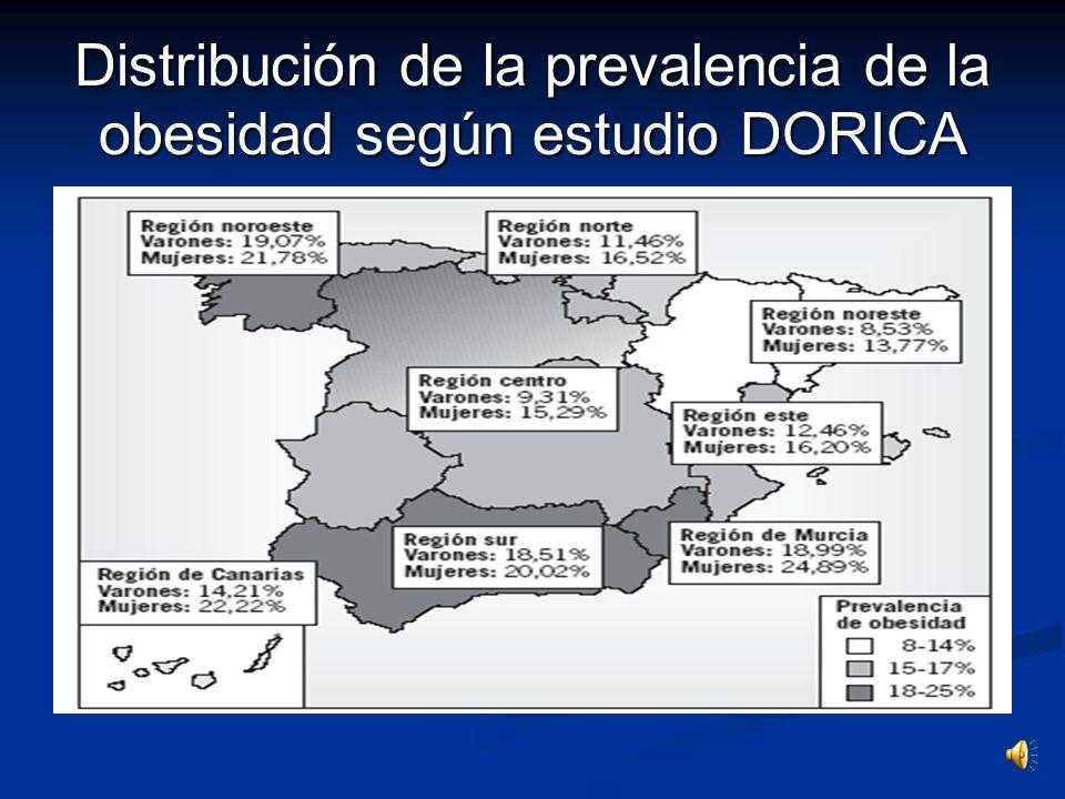 Distribución de la prevalencia de la obesidad según estudio DORICA