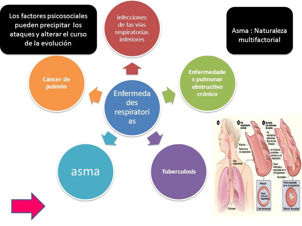 Enfermedades pulmonar obstructivo crónico