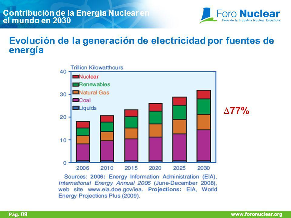 Evolución de la generación de electricidad por fuentes de energía