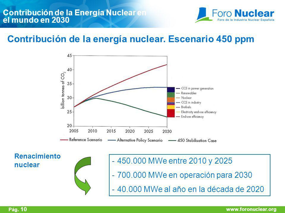 Contribución de la energía nuclear. Escenario 450 ppm