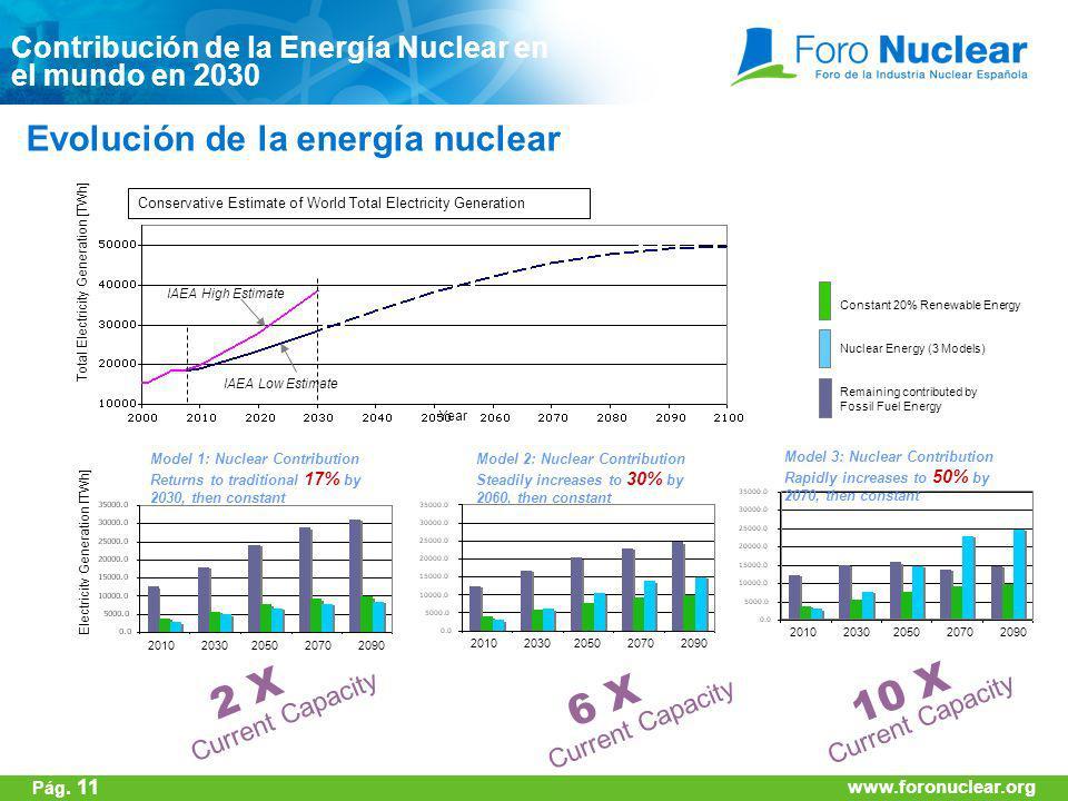 2 X 10 X 6 X Evolución de la energía nuclear