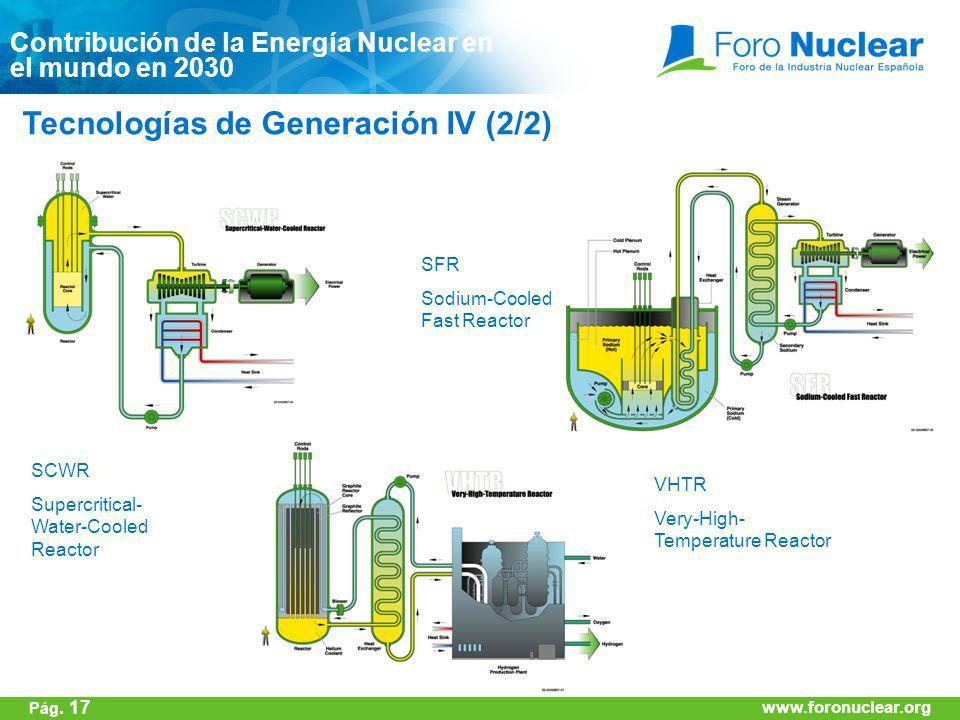 Tecnologías de Generación IV (2/2)
