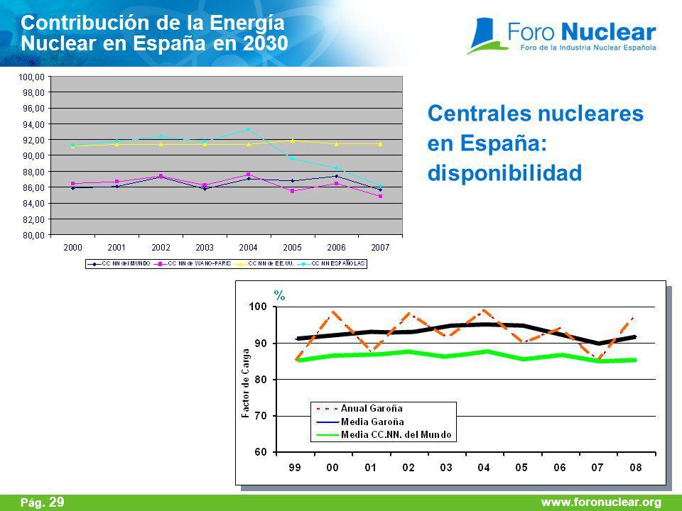 Centrales nucleares en España: disponibilidad