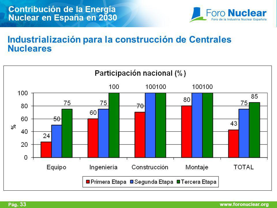 Industrialización para la construcción de Centrales Nucleares