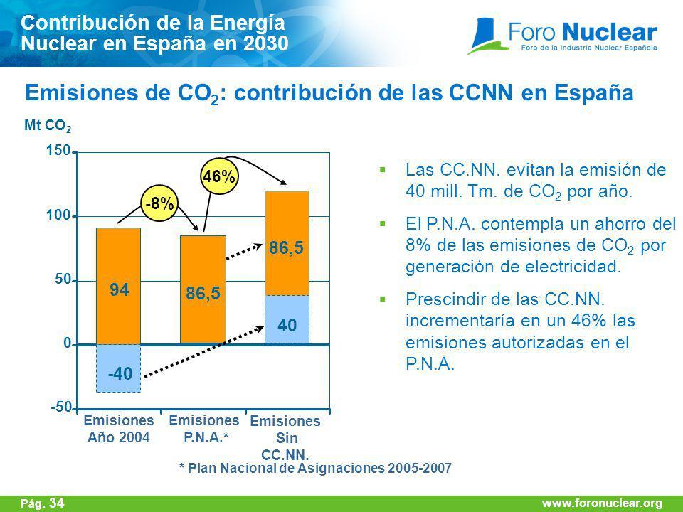 Emisiones de CO2: contribución de las CCNN en España