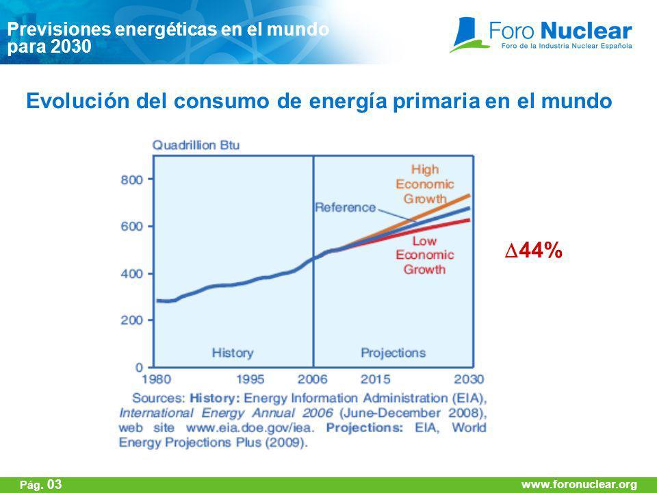Evolución del consumo de energía primaria en el mundo