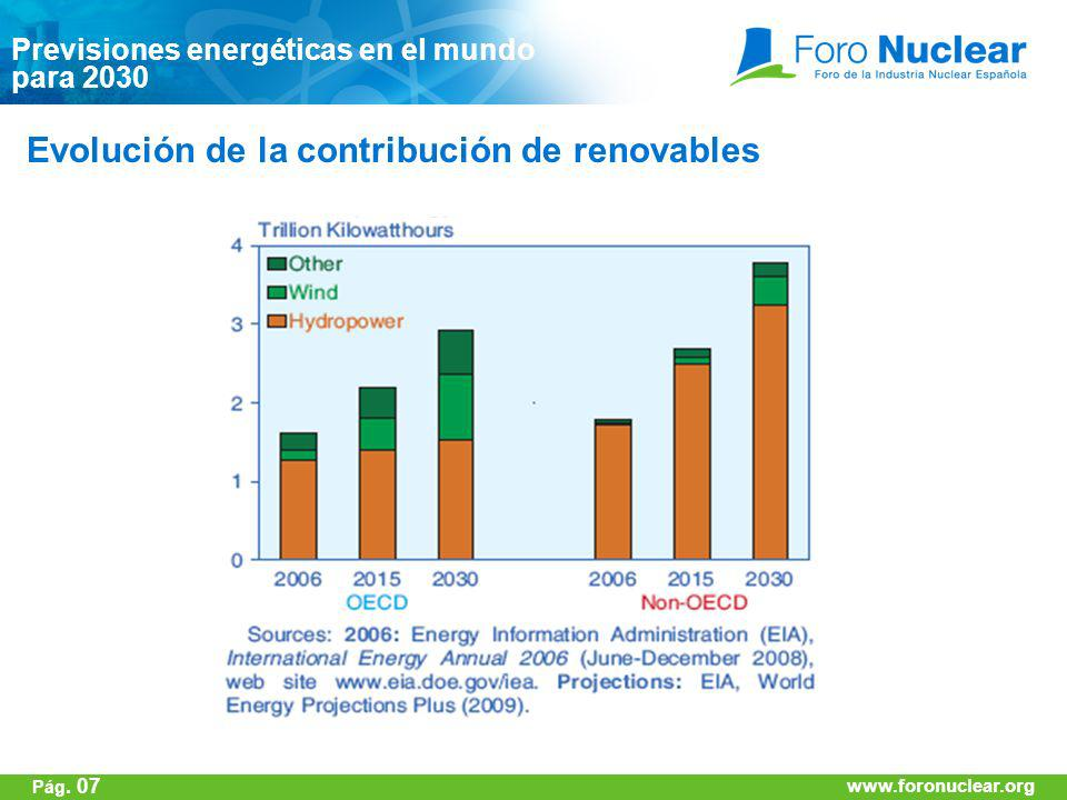 Evolución de la contribución de renovables