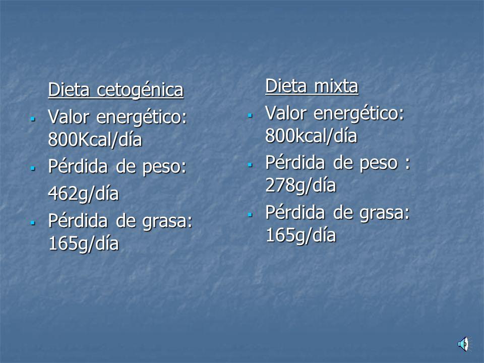 Dieta mixta Valor energético: 800kcal/día. Pérdida de peso : 278g/día. Pérdida de grasa: 165g/día.